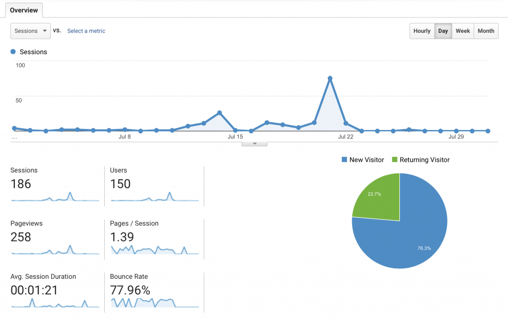 How To Start a Blog an Ongoing Case Study