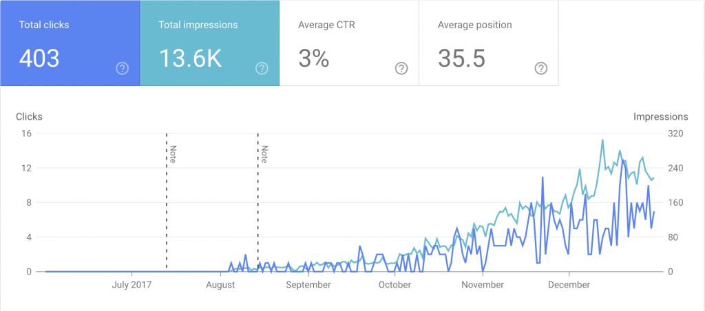 Google Webmaster Tools Statistics for 7 months